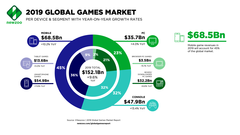 This recent study may show where the game market will get to by the end of 2019. (Source: NewZoo)