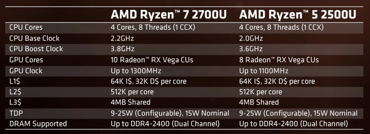 Two models are available at launch: Ryzen 7 2700U and Ryzen 5 2500U