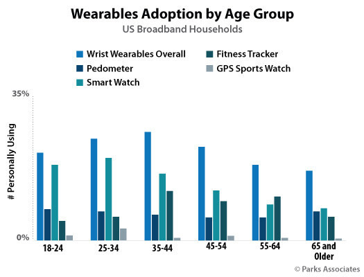 A new breakdown of wearable uptake by age. (Source: Parks Associates)
