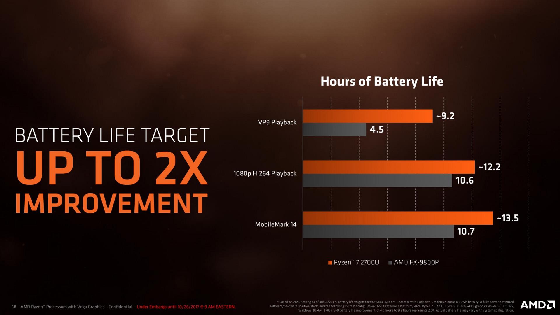 AMD Ryzen Mobile (Raven Ridge) - Back to the Top? - NotebookCheck