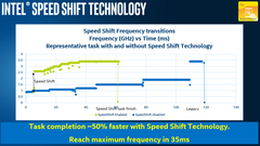 An improvement of the Speed Step technology, Speed Shift enables much faster power state transitions to increase performance and save battery life. (Source: Intel)