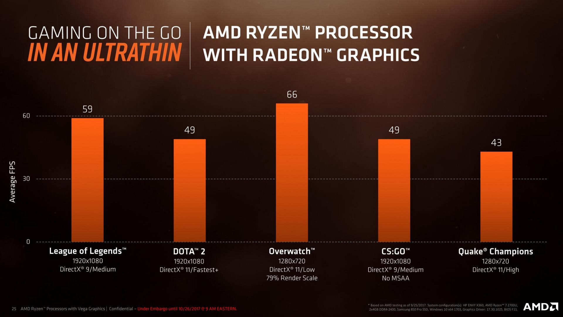 AMD Ryzen Mobile (Raven Ridge) - Back to the Top