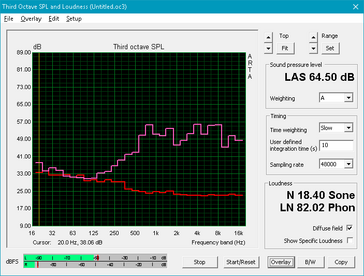 XPS 15 9560 (Red: System idle, Pink: Pink noise)