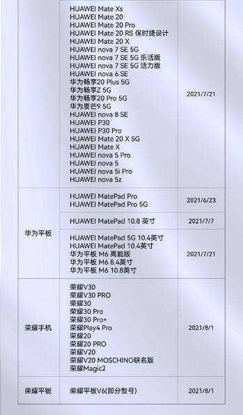 华为已将 65 台设备更新至鸿蒙操作系统 2.0