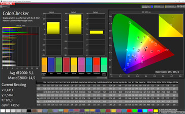 Color accuracy (color preset Lively, white balance neutral, target color space AdobeRGB)