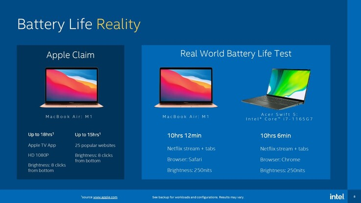 Battery Life Reality. (Image source: Intel via Tom's Hardware)
