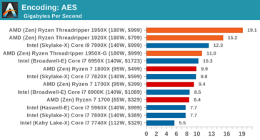 Encryption performance (more is better), image by AnandTech