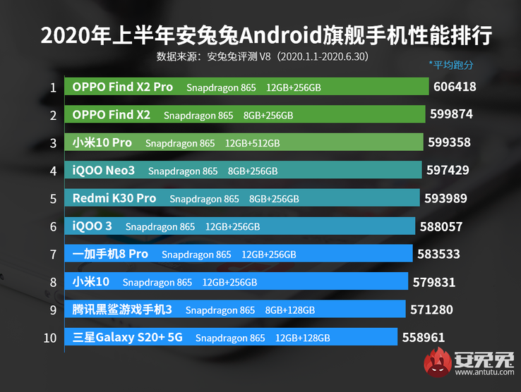 3rd, 8th: Xiaomi; 7th: OnePlus; 9th: Tencent Black Shark; 10th: Samsung. (Image source: AnTuTu)