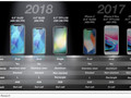 We might see 3 new iPhones this year. Note: The image incorrectly indicates that the iPhone 8 Plus has 2 GB RAM. (Source: KGI Research/MacRumors)