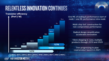 Intel 10nm++ and 7nm will be available in 2021. (Image Source: Intel)