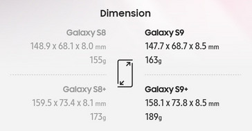 Samsung S9 Maße
