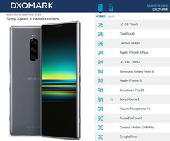 Sony Xperia 1: Midrange triple and selfie cameras according to DxOMark (Image source: DxOMark)