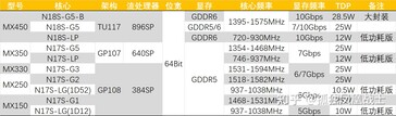 MX450 spec comparison with rest of the MX series. (Image Source: Zhuanlan)