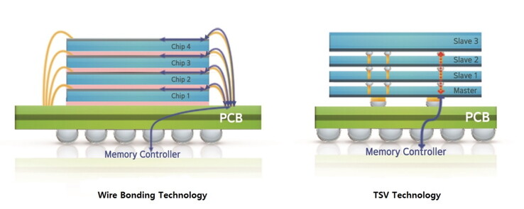 Through Silicon Via architecture simplifications (Source: Samsung)