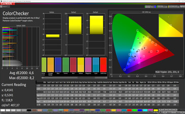 CalMAN: Colour accuracy - sRGB target colour space. Colour profile: Standard