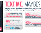 An infograph on the US phone-call attitudes study. (Source: HighSpeedInternet.com)