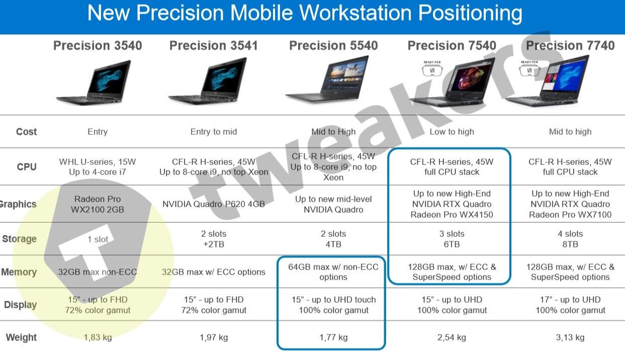 Mobile variants of Nvidia's Quadro RTX GPUs revealed in