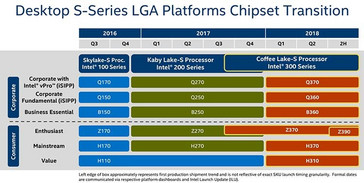 Leaked Intel desktop CPU roadmap. (Source: Tom's Hardware)