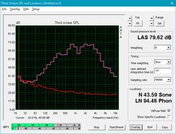 Asus ROG GL503VD-DB74 (7700HQ, GTX 1050) Laptop Review