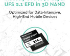 Western Digital creates world's first 96-layer 3D NAND UFS 2.1 for next generation of smartphones