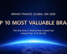 The Brand Finance Global 500 2020 report shows that tech makes up the greatest value. (Source: Brand Finance)