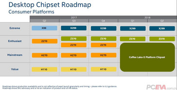 This motherboard chipset road map is color coded with the product roadmap slide. (Source: VideoCardz)
