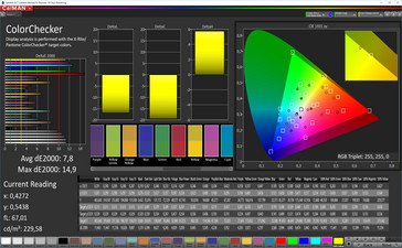 CalMAN: Mixed Colors – Eco (DCI-P3 target color space)