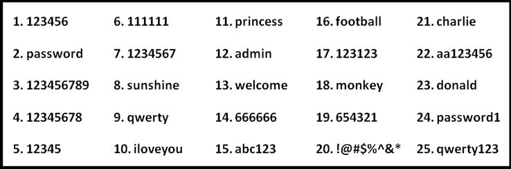 Top 25 worst passwords of 2018 (Source: SplashData/edit)