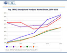 Xiaomi, Huawei, and Apple are now the top smartphone brands in China