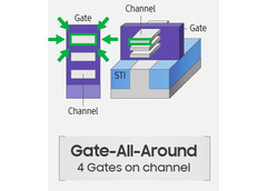 GAAFET semiconductor schematics showing channels gated on all four sides. (Source: Samsung)