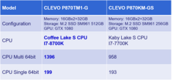 The Clevo P870TM has up to a 45.7% multi-threaded performance increase compared to the previous generation. (Source: Clevo)