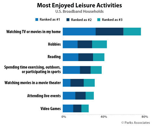 Watching content at home is now the most popular leisure activity in US broadband households. (Source: Parks Associates)