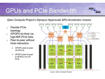 GPU integration (Source: PCI-SIG)