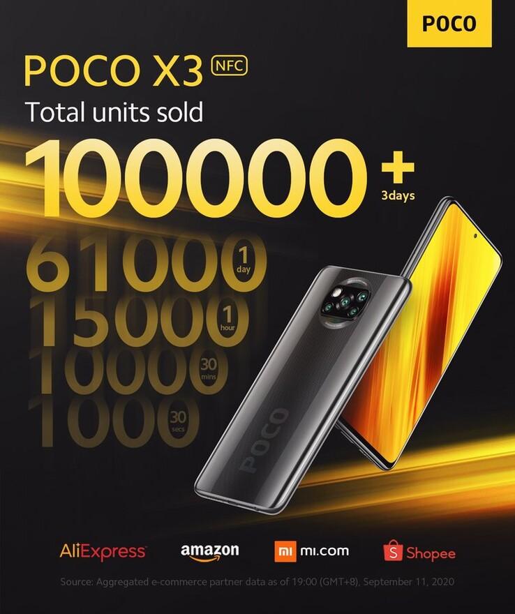 POCO X3 NFC sales record. (Image source: @POCOGlobal)