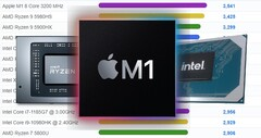 The Apple M1 has outpaced Ryzen and Core laptop chips in PassMark's charts. (Image source: PassMark/AMD/Apple/Intel - edited)