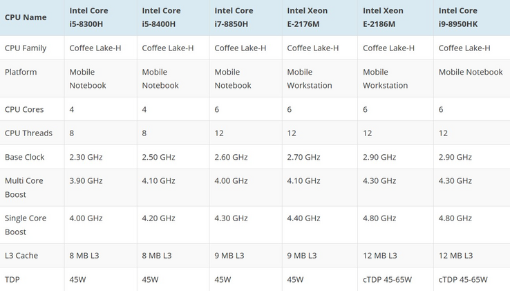 Rumored Intel 8th generation hexa-core 'Coffee Lake-H' CPU options. (Source: Wccftech)