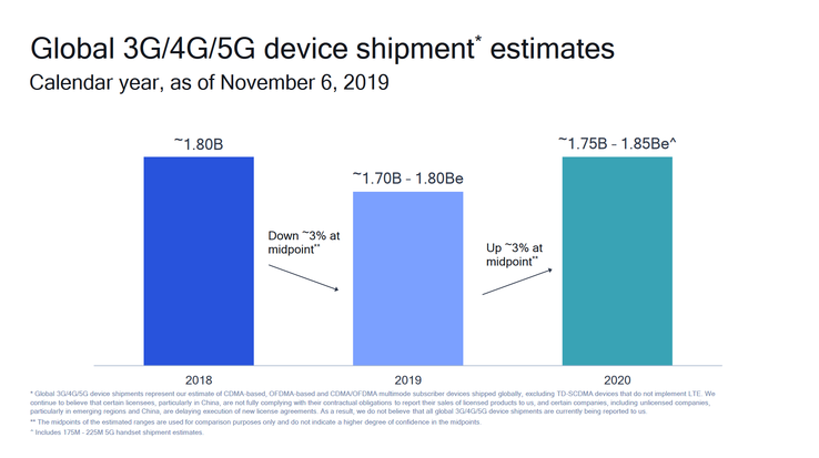 Qualcomm estimates the sales of mobile data-enabled devices in 2018-20. (Source: Qualcomm)