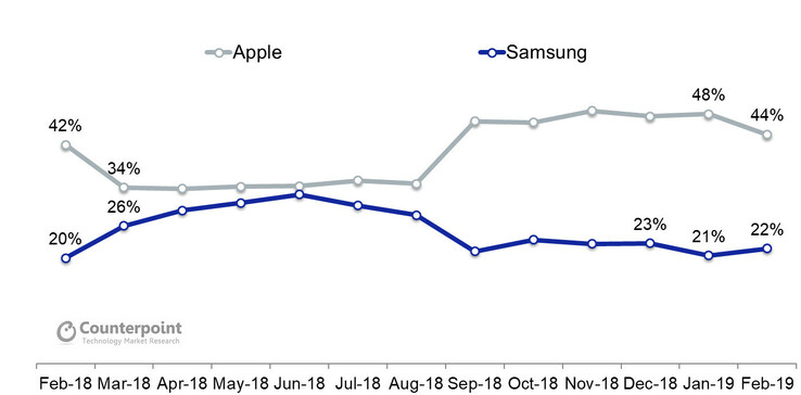 Samsung's market share from February 2018-19 compared to that of Apple's. (Source: Counterpoint Research)