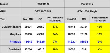 Comparison of the Clevo P870TM GPU performance with a GTX 1070 in single and SLI configurations. (Source: Clevo)