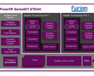 PowerVR Series8XT GT8540 GPU layout (Source: Imagination Technologies)