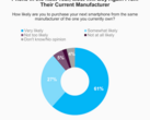 Your next smartphone will likely be from the same manufacturer again according to study (Source: Morning Consult)