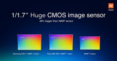 The 64 MP Sasmung ISOCELL Bright GW1 is objectively a better sensor than the 48 MP Sony IMX586. (Source: MI)