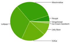 Google Android usage graph for April 2017 shows that Marshmallow is close to gaining the crown