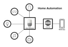 A large part of the point of the IoT revolution was to automate the home. (Source: uxdesign.cc)