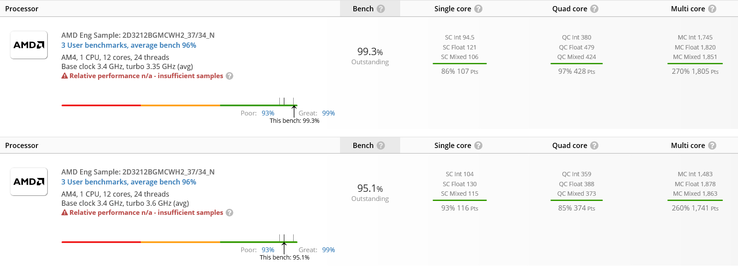 Comparison: May test run above, January bench below. (Image source: UserBenchmark)