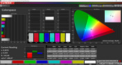 Colorspace (color mode Vivid, color temperature Warm, target color space P3)