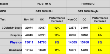 Comparison of the Clevo P870TM GPU performance with a GTX 1080 in single and SLI configurations. (Source: Clevo)