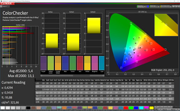 CalMAN: Mixed Colors – Cinema mode (DCI-P3 target color space)