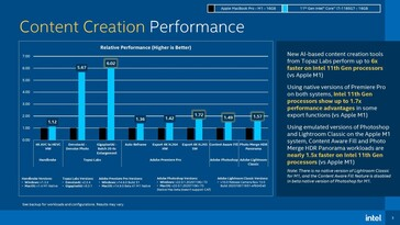 Content Creation Performance. (Image source: Intel via Tom's Hardware)