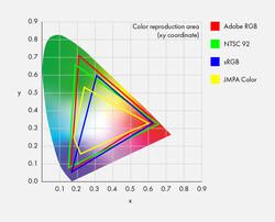 CIE xy chromaticity diagram. (Source: Eizo)